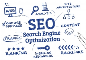 SEO involves on-page and off-page search engine optimization