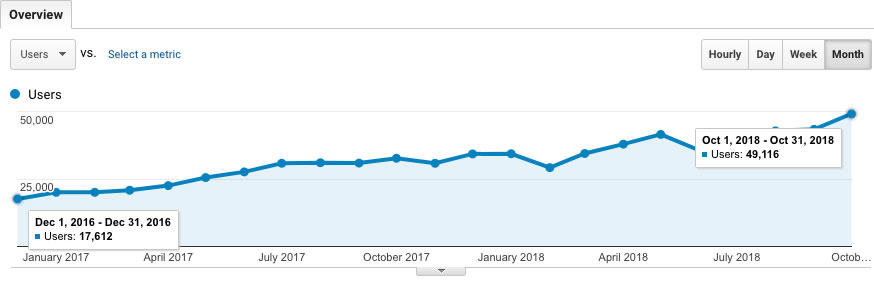 SEO Case Study - Google Analytics Increase