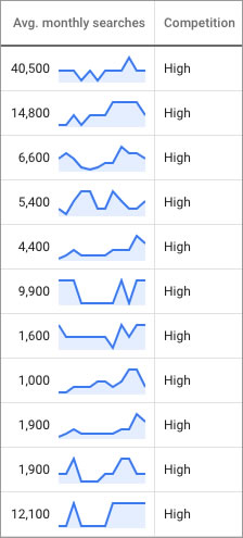 Google Search Volume of High Value Keywords