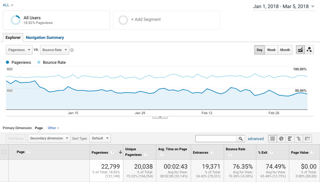 Pre-Conversion Rate Optimization - Google Analytics